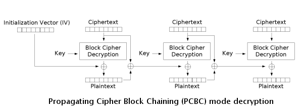 What are Block Ciphers - CTF 101